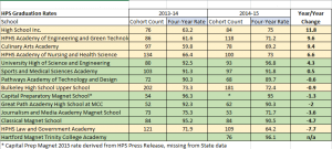 hps graduation rates spreadsheet