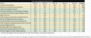4-year graduation rates by school spreadsheet